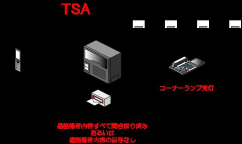 メールボックスに保存されている録音内容をすべて聞き取り、あるいは削除すると、多機能電話機のコーナーランプがゆっくり点滅している状態から消灯状態へと変わります。