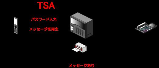 パスワードを入力すると、録音されたメッセージが再生されます。