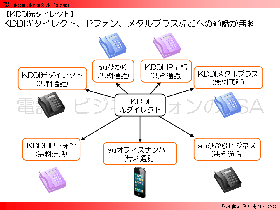 KDDI光ダイレクト、IPフォン、メタルプラスなどへの通話が無料