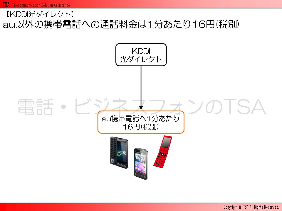 au以外の携帯電話への通話料金は1分あたり16円(税別)