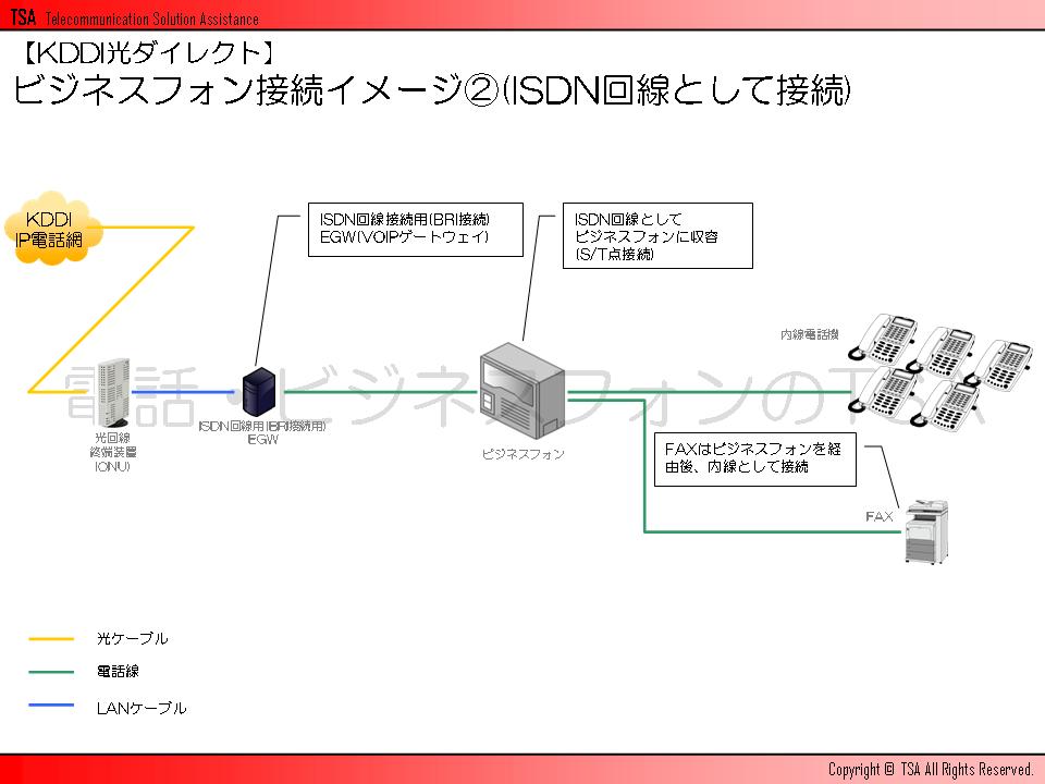 ビジネスフォン接続イメージその2(ISDN回線として接続)