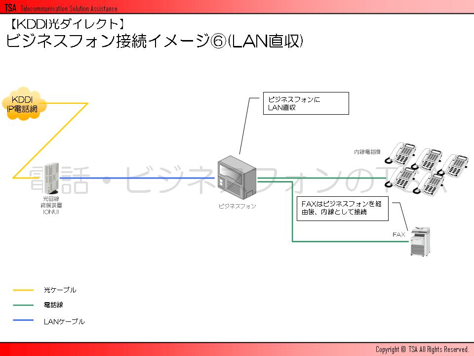 ビジネスフォン接続イメージその6(LAN直収)
