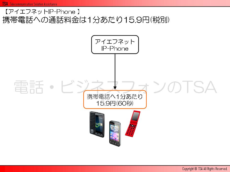 アイエフネットIP-Phoneから携帯電話への通話料金は1分あたり15.9円(税込)