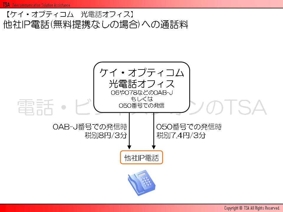 他社IP電話(無料提携なしの場合)への通話料