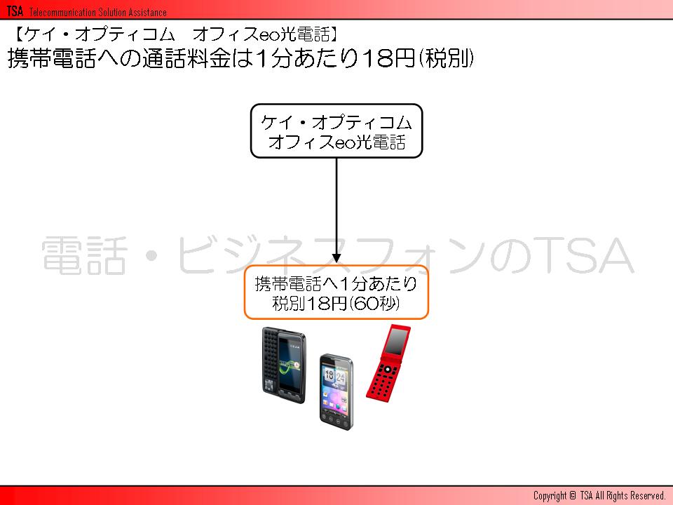 携帯電話への通話料金は1分あたり18円(税別)