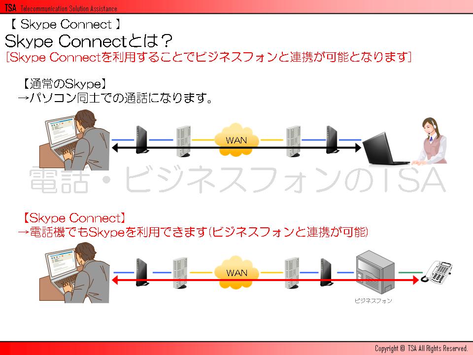 Skype Connectを利用することでビジネスフォンと連携が可能となります。