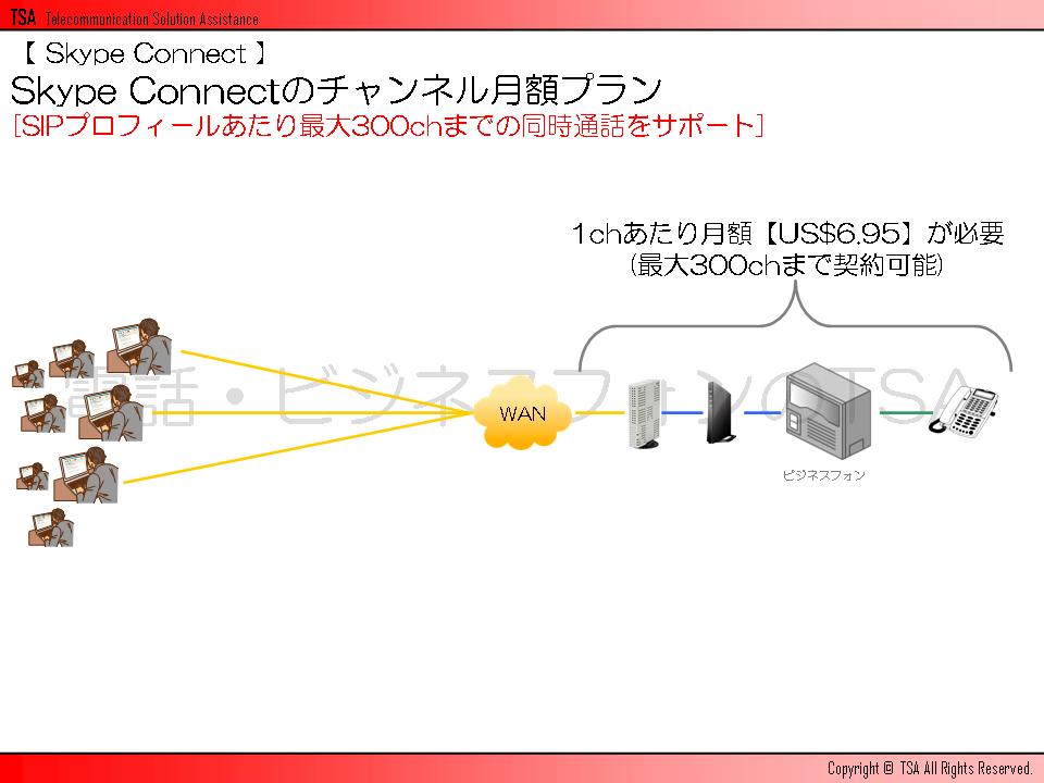 SIPプロフィールあたり最大300chまでの同時通話をサポート