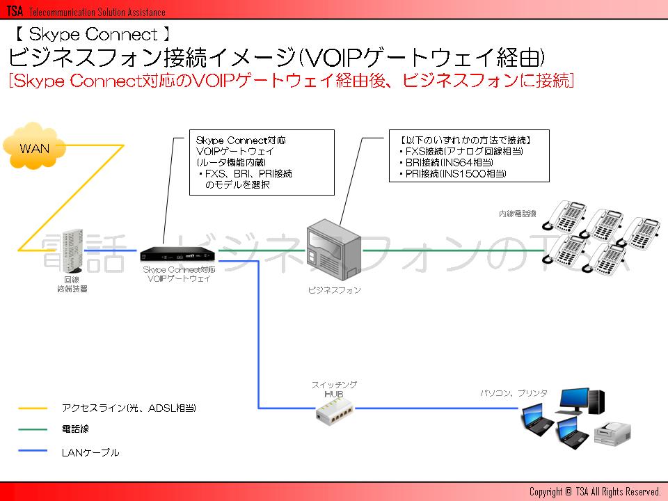 ビジネスフォン接続イメージ(VOIPゲートウェイ経由)