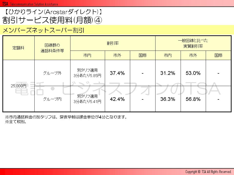 割引サービス使用料(月額)その4 メンバーズネットスーパー割引