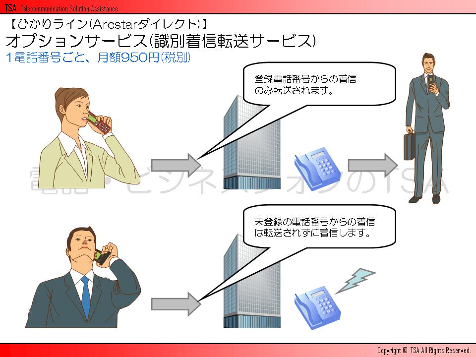 オプションサービス(識別着信転送サービス)