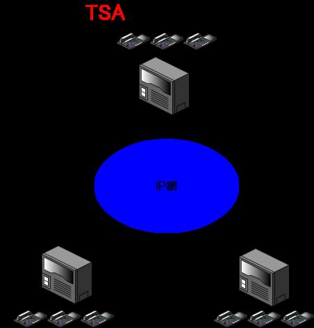 IP専用線