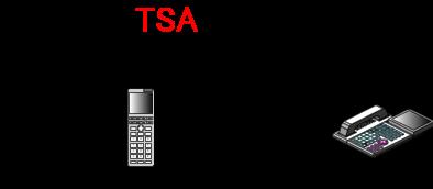PHS圏外時の内線転送の転送先を登録特番であらかじめ登録しておきます。