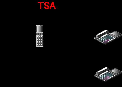 PHSの子機が圏外(もしくは電源OFF)の時に、別の内線電話機から内線着信します。