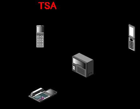 あらかじめ登録しておいた転送先の外線(携帯電話等)に内線着信が転送されます。