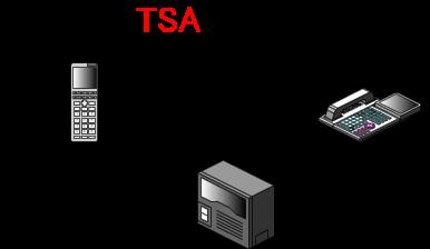 かけてきた相手の電話機の液晶に「圏外/電源OFF」の文字でPHS子機が圏外であることを通知します。