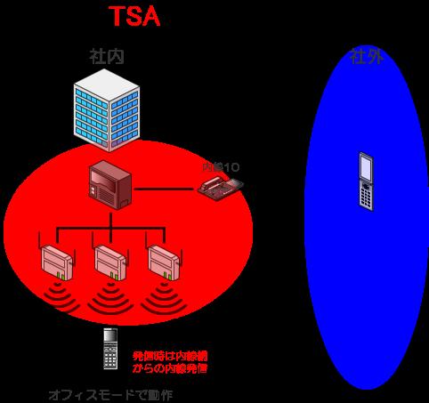 発信時は会社の内線網からの内線発信となります。