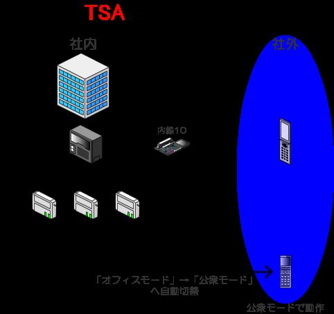 社外に出ると、会社のPHS内線網は使用できないので、自動的に「公衆モード」へと切り替わります。