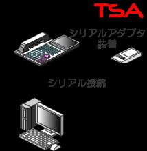 PCとシリアル接続