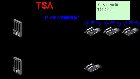 1階入口のドアホン(インターホン)の呼出ボタンを押すと、総務部の多機能電話機が鳴動します。着信音はドアホン用着信音1で鳴動、多機能電話機の液晶画面には「1カイイリグチ」と表示されます。