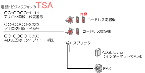 通常は代表組されている回線のうちの1本目に着信する電話回線(代表番号)に子機を増設して対応します。