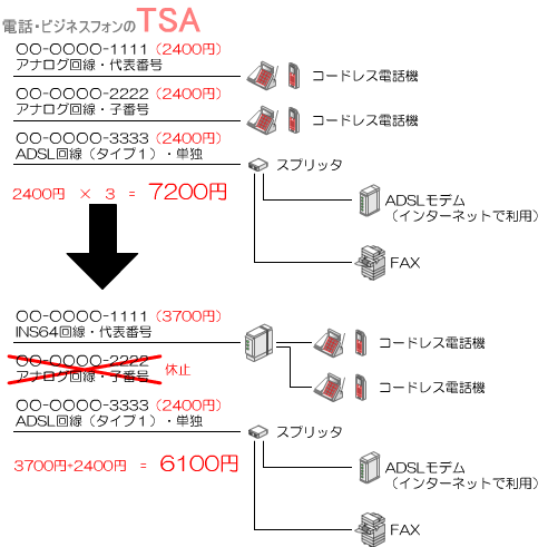 アナログ回線×3回線(2400円×3=7200円)からINS64回線×1(3700円)、アナログ回線×1(2400円)の合計2回線(3700円+2400円=6100円)の形になります。