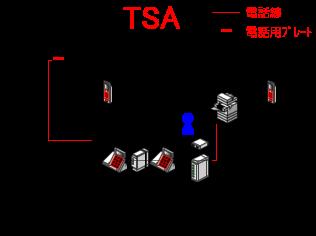 コードレス電話機に接続していた電話回線を、TA(ターミナルアダプタ)に接続後、TA(ターミナルアダプタ)のアナログポートにコードレス電話機2台を接続します。