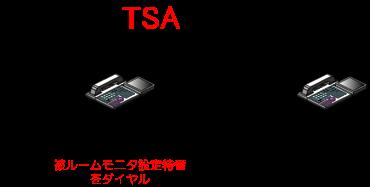 (被モニタ側)モニタされる多機能電話機から被ルームモニタ設定特番をダイヤルします。