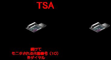 (被モニタ側)続けて、モニタされる多機能電話機の内線番号をダイヤルします。
