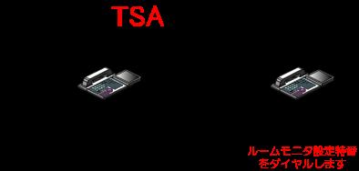 (モニタ側)別の部屋にある多機能電話機からルームモニタ設定特番をダイヤルします。