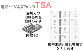 ダイヤルボタンで全角文字(漢字、ひらがな、カタカナ等)での内線名称を登録します。
