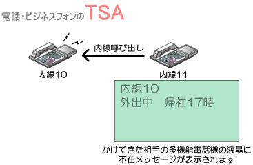 不在メッセージ表示が設定された多機能電話機に内線着信すると、かけてきた相手の多機能電話機の液晶に不在メッセージが表示されます。