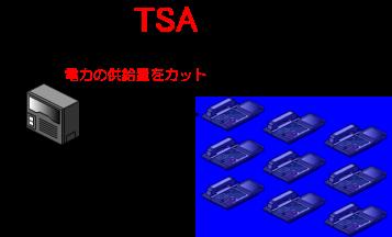 各電話機への電力供給がカットされます。