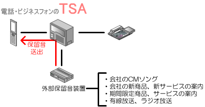 ビジネスフォン主装置に外部保留音装置を接続することで、通話保留時に外部保留音装置から保留音を送出します。