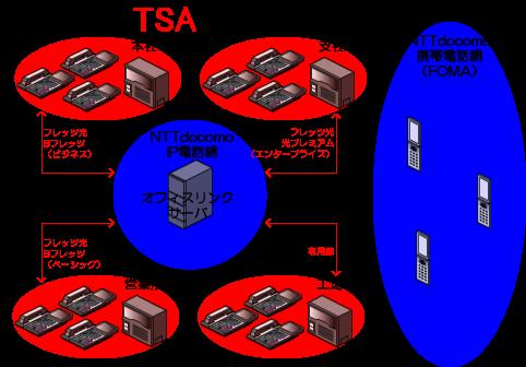 Office Link(オフィスリンク)と既設のビジネスフォン、PBXを光回線もしくは専用線で接続します。