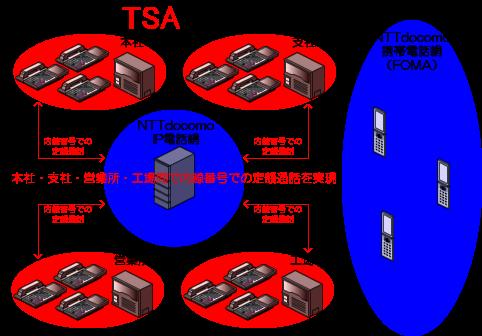 NTTドコモのIP電話網のオフィスリンクサーバを経由して各所の事業所(本社、支社、営業所、工場等)のビジネスフォン、PBXの配下の電話機が、各所の事業所間を内線番号で定額通話を行うことができます。