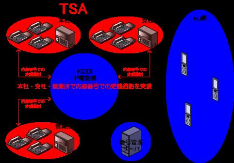 KDDIの番号管理サーバを経由して各所の事業所(本社、支社、営業所等)のビジネスフォン、PBXの配下の電話機が、各所の事業所間を内線番号で定額通話を行うことができます。