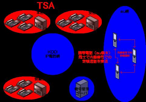 KDDIビジネスコールダイレクトの契約を結んでいる、携帯電話(au端末)同士も、内線番号での定額通話が可能です。