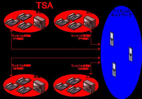 ウィルコムのネットワークと既設のビジネスフォン、PBXをW-VPN専用線で接続します。