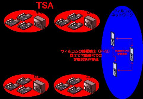 W-VPNの契約を結んでいる、ウィルコムの携帯電話(PHS端末)同士の内線番号での定額通話が可能です。