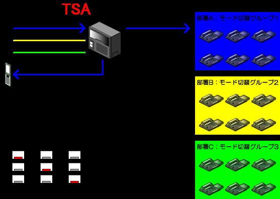 部署Aはモード1(通常運用)、モード2(営業時間外)、モード3(休日)で運用します。