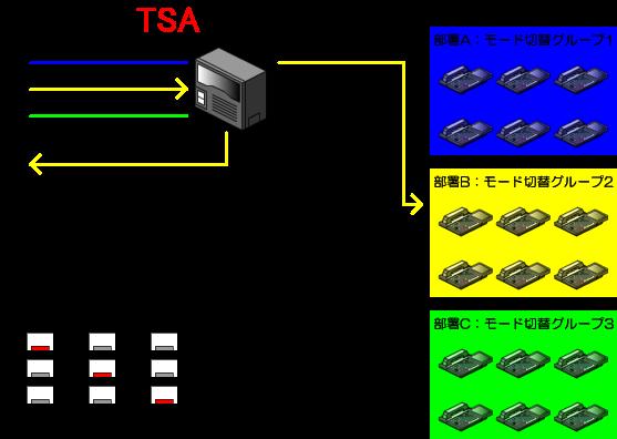 部署Bはモード1(通常運用)、モード2(別の事業所へ転送)、モード3(休日)で運用します。