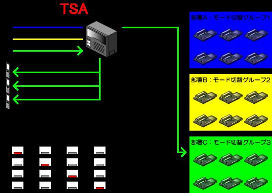 部署Cはモード1(通常運用)、モード2(携帯1へ転送)、モード3(携帯2へ転送)、モード4(携帯3へ転送)で運用します。