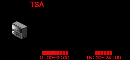 平日(月~金)の営業日の営業時間外(0:00~9:00、18:00~24:00)はモード2(営業時間外)を適用します。