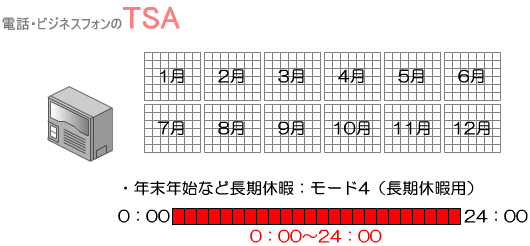 年末年始など長期休暇(0:00~24:00)はモード4(長期休暇用)を適用します。