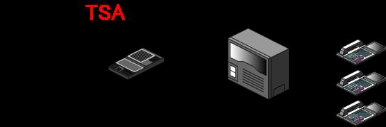 ビジネスフォン主装置もしくはPBXに収容している電話回線に直接留守番装置を接続します。