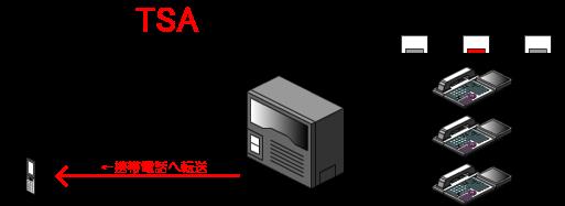 モード2(携帯へ転送)の時(モード2ボタンが点灯、他のボタンは消灯)は、外線着信すると、内線電話機へは着信せずに、転送先として登録している携帯電話へ着信を転送します。