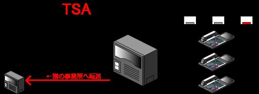モード3(別の事業所へ転送)の時(モード3ボタンが点灯、他のボタンは消灯)は、外線着信すると、内線電話機へは着信せずに、転送先として登録している別の事業所の電話番号へ着信を転送します。