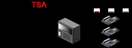 モード1(通常運用)の時(モード1ボタンが点灯、他のボタンは消灯)は、外線着信すると、内線電話機へ着信します。