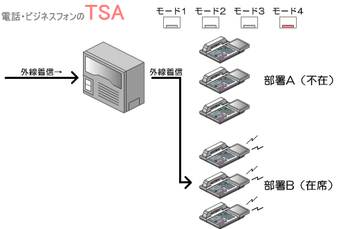 モード4:人が不在の部署の外線着信を自部署に着信させるように変更する。