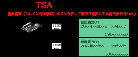 着信履歴(もしくは発信履歴)ボタンを押して履歴を選択して外線発信を行います。